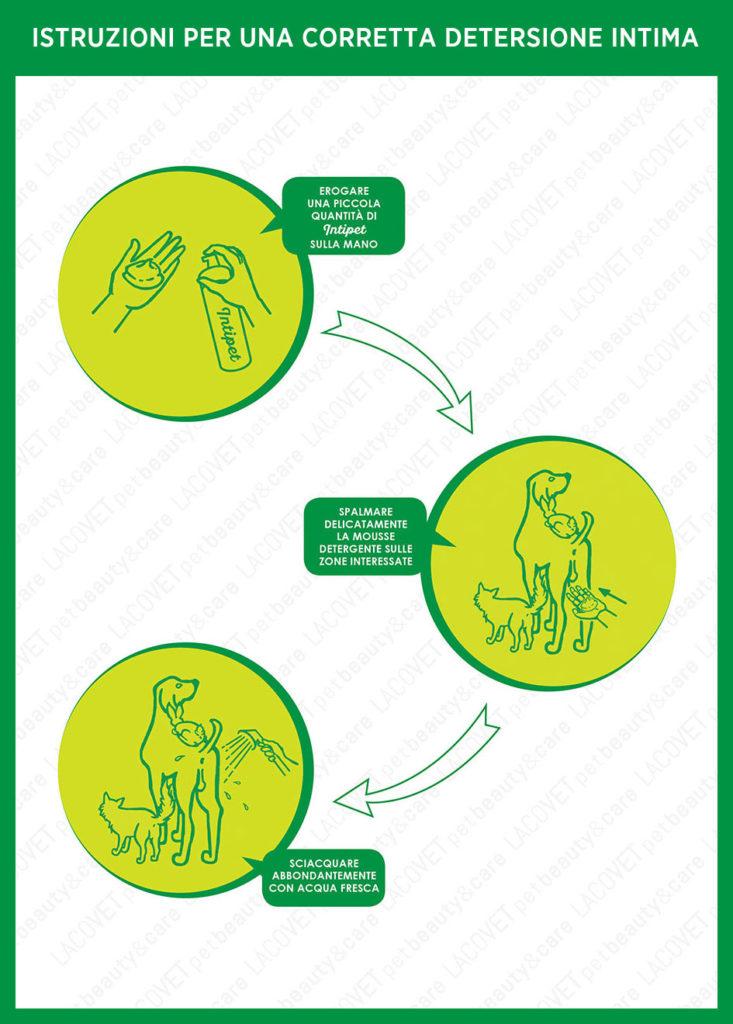 Istruzioni INTIPET mousse detergente intima delicata - LACOVET pet beauty&care