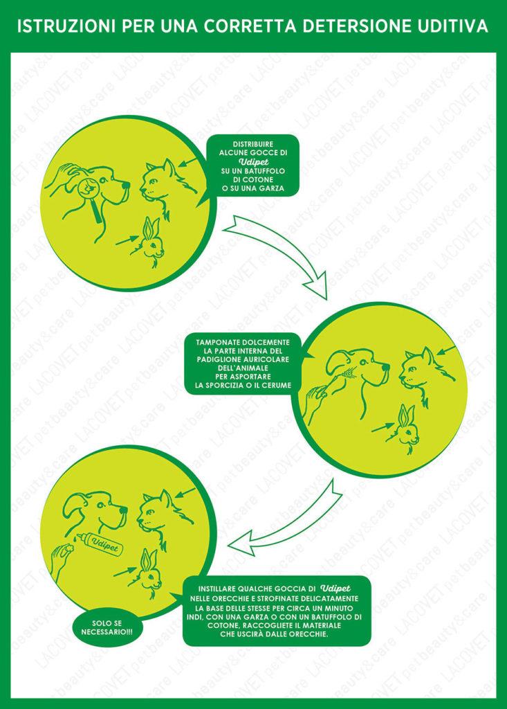 Istruzioni UDIPET lozione fluida otodetergente - LACOVET pet beauty&care