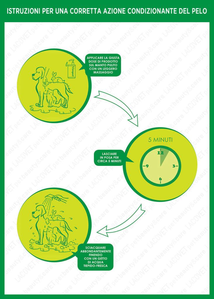 Istruzioni VIVAPET kurabalm districante - LACOVET pet beauty&care
