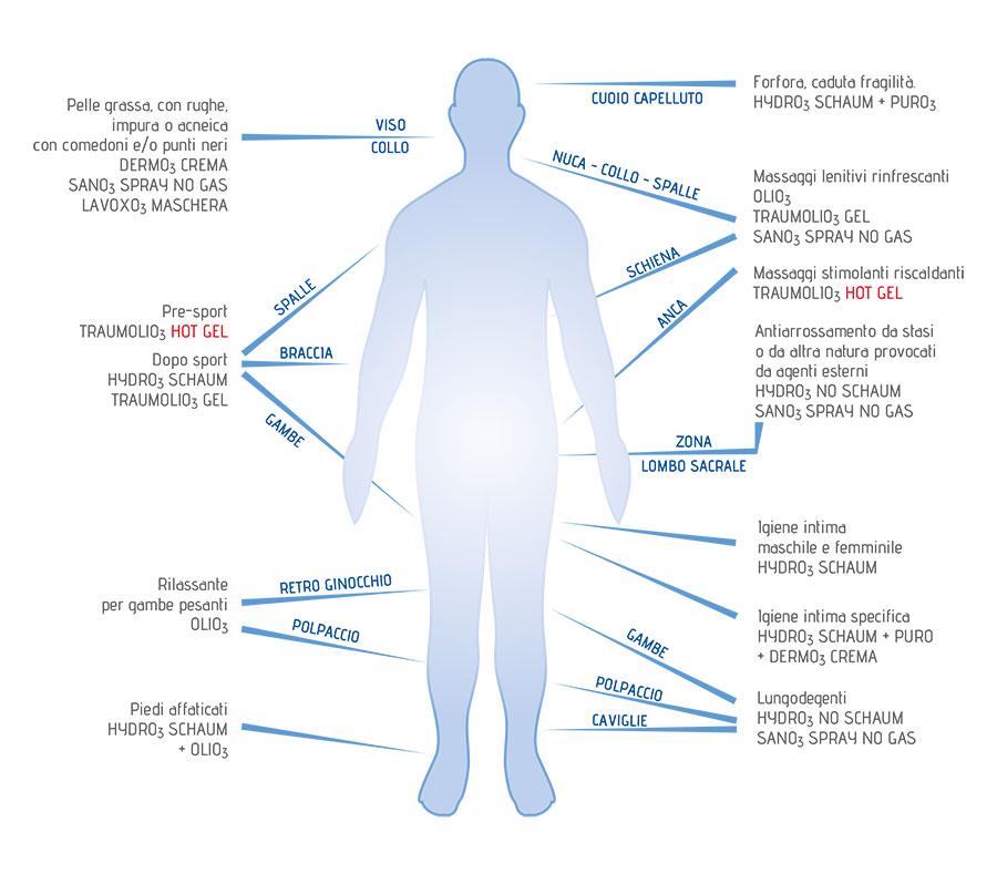 """La linea OXONID LACOSÈR risponde ai requisiti di """"prodotto ortodermo-igienico"""" e di """"tono-stimolazione"""" indirizzata, quale coadiuvante, al raggiungimento dell'eudermia ed al potenziamento delle naturali condizioni fisiologiche generali."""